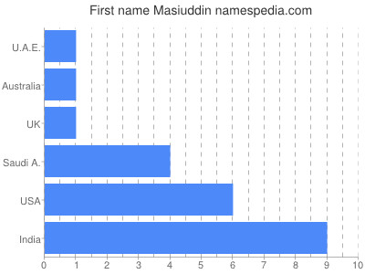 Given name Masiuddin