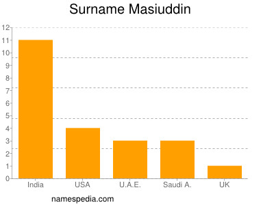 Surname Masiuddin