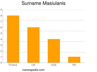 Surname Masiulanis