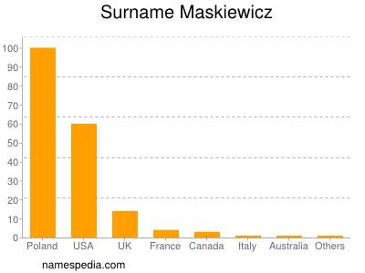 Surname Maskiewicz