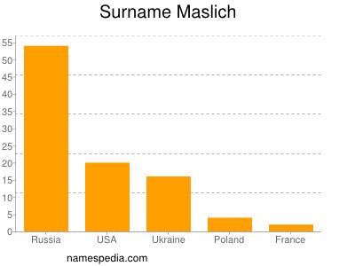 Surname Maslich