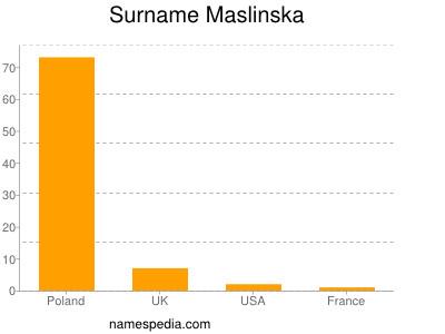 Surname Maslinska