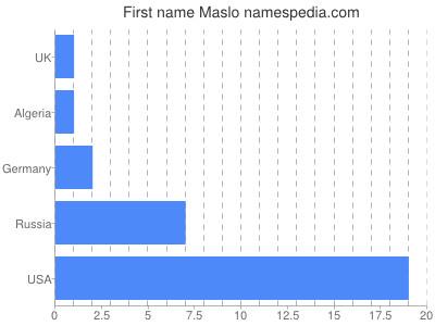 Given name Maslo