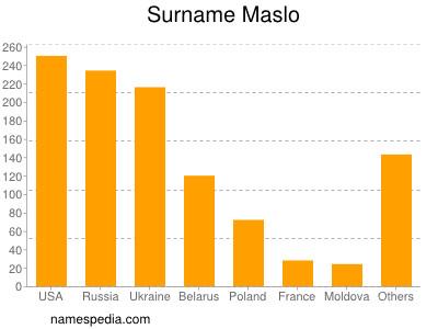 Surname Maslo