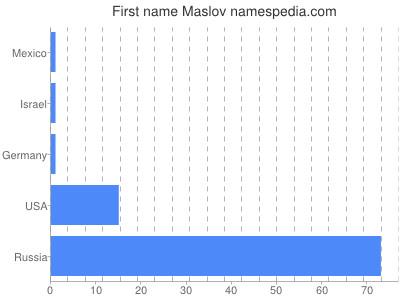 Given name Maslov