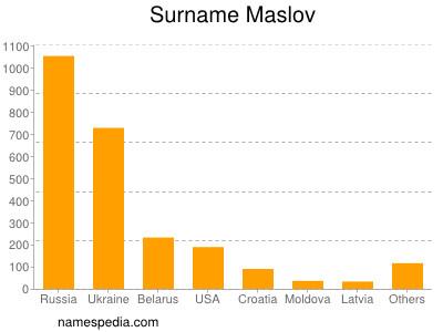 Surname Maslov