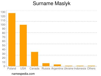 Surname Maslyk