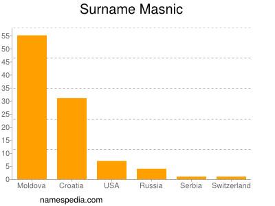 Surname Masnic