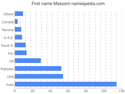 Given name Masoom
