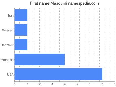 Given name Masoumi
