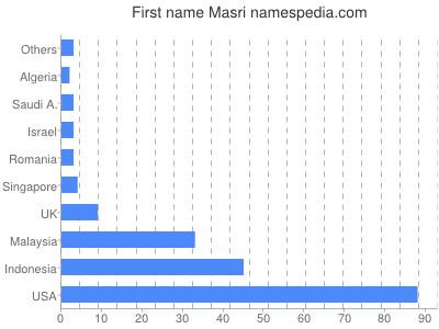 Given name Masri