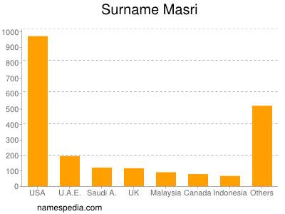 Surname Masri