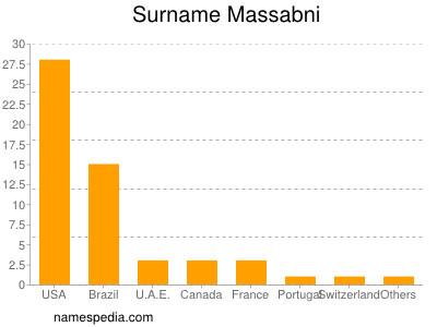 Surname Massabni