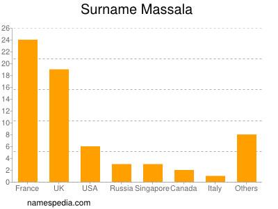 Surname Massala