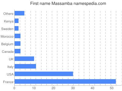 Given name Massamba