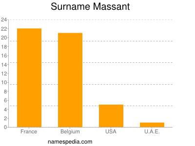 Surname Massant