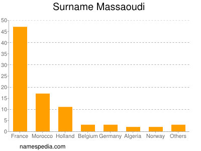 Familiennamen Massaoudi