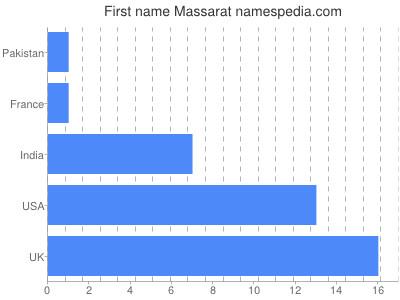 Given name Massarat