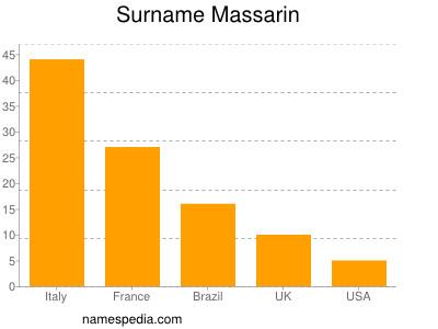 Surname Massarin