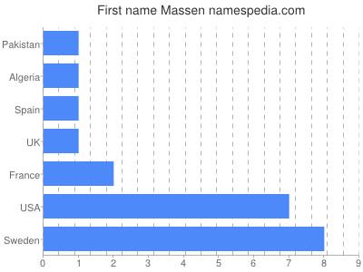 prenom Massen