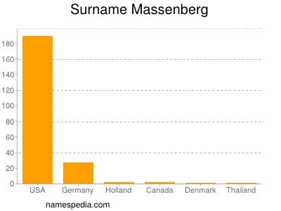 Familiennamen Massenberg