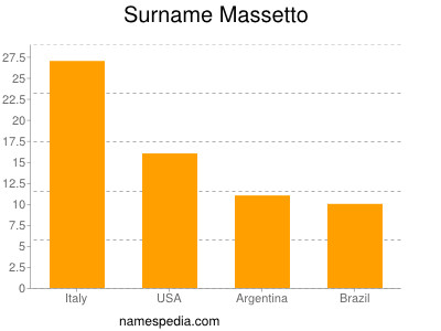 Surname Massetto