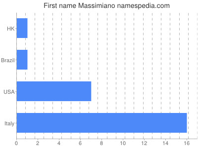 Given name Massimiano
