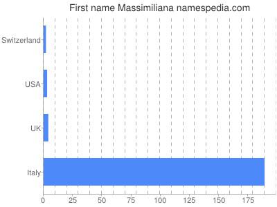 Given name Massimiliana
