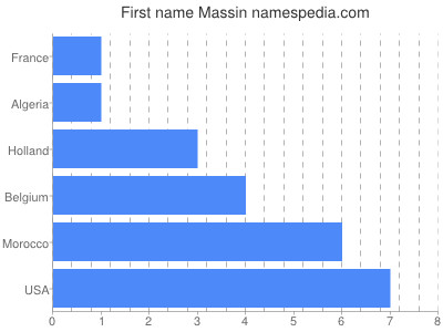 Given name Massin