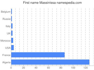 Given name Massinissa