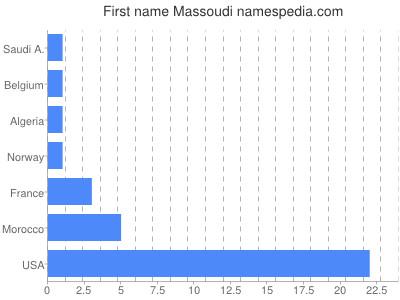 Given name Massoudi