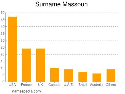 Surname Massouh