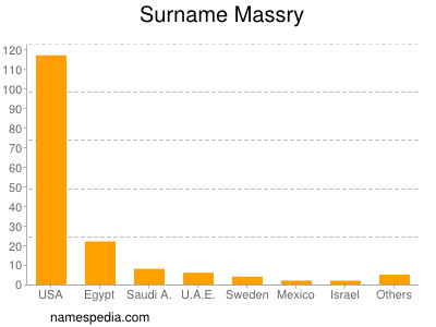 Surname Massry
