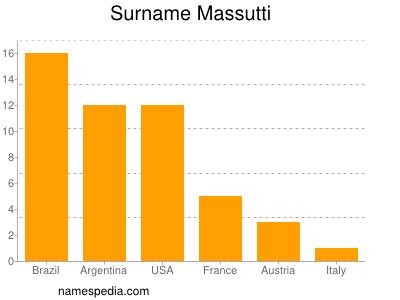 Surname Massutti