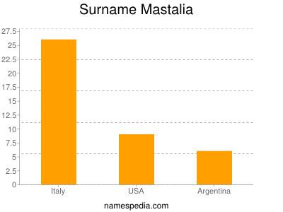 Surname Mastalia