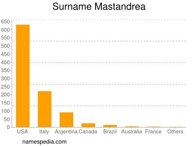 Surname Mastandrea
