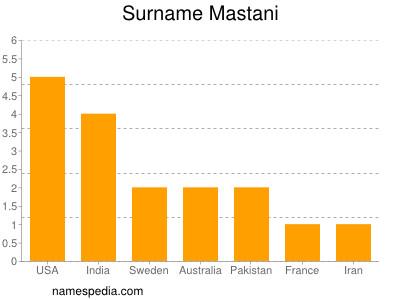 Surname Mastani