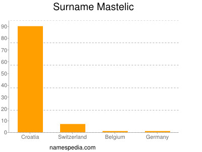 Surname Mastelic