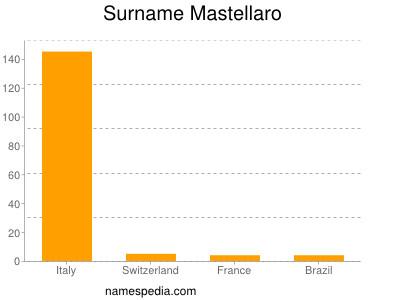 Familiennamen Mastellaro