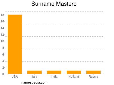 Surname Mastero