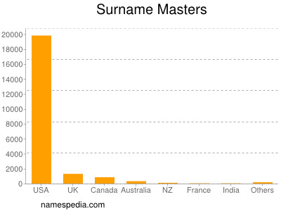 Surname Masters