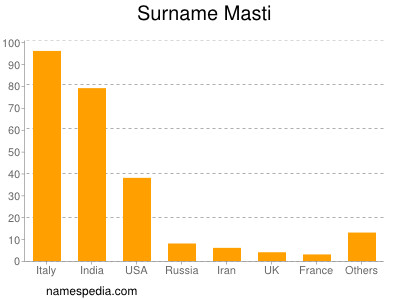 Surname Masti