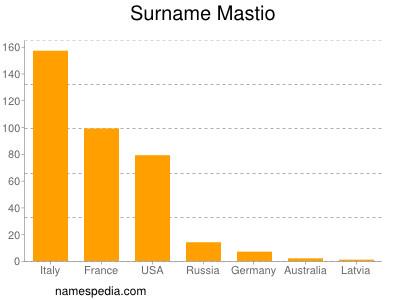 Surname Mastio