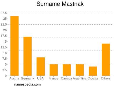 Surname Mastnak