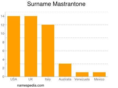 Surname Mastrantone