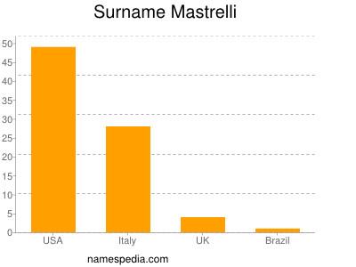 Surname Mastrelli