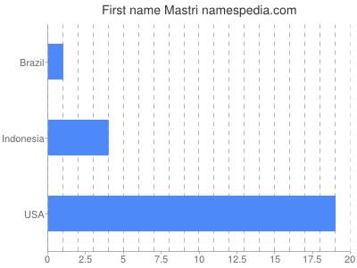 Given name Mastri