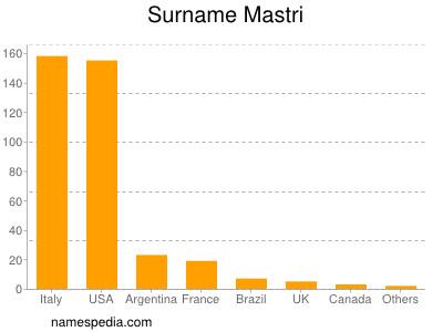 Surname Mastri
