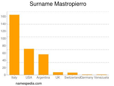 nom Mastropierro