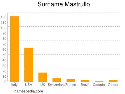 Surname Mastrullo